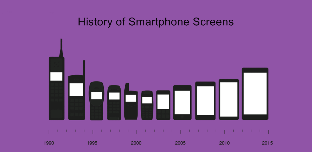 history of smartphone screen sizes
